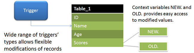 active tables