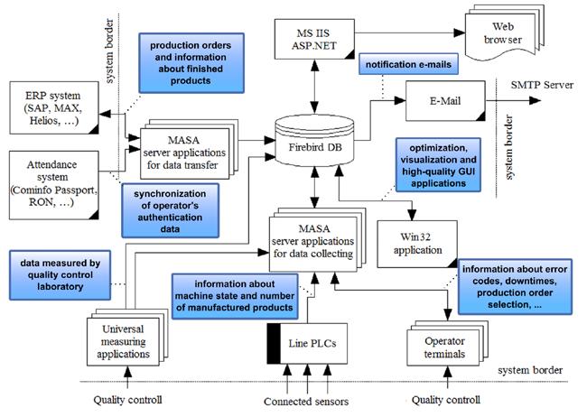 Firebird  Masa  U2014 Statistical Analysis And Plan